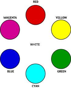 Colored Light Versus Pigments